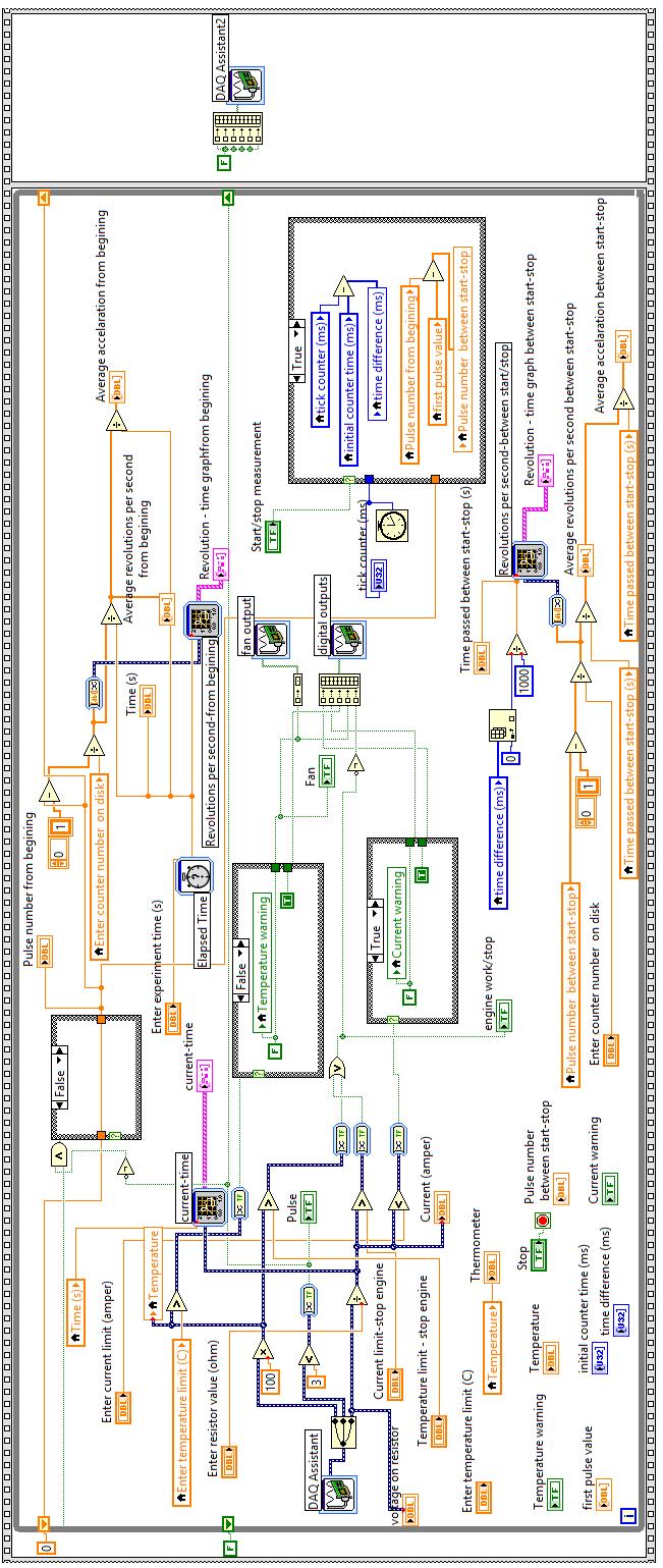 medium resolution of block diagram of labview program