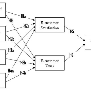 (PDF) Determinants of E-Commerce Customer Satisfaction