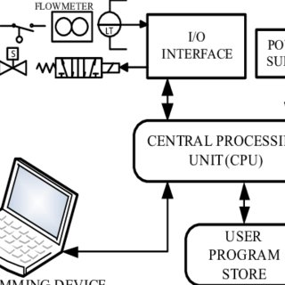 (PDF) Project-Based Programmable Logic Controller Application