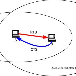 (PDF) IEEE 802.11 Tutorial