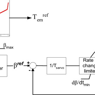 Power/speed controller of the DFIG wind turbine