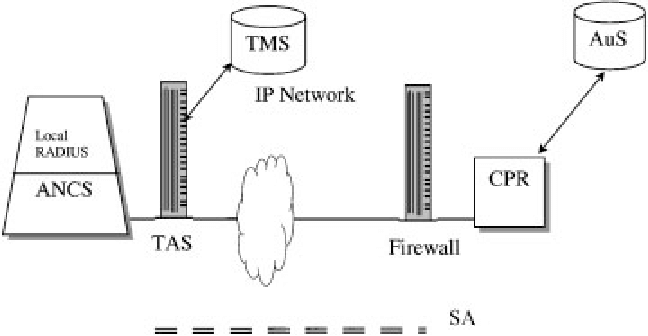 Single security association (SA) for VPN authentication