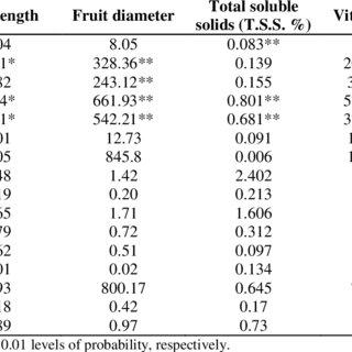 Average fresh fruit weights, No. of seeds per fruit, fruit
