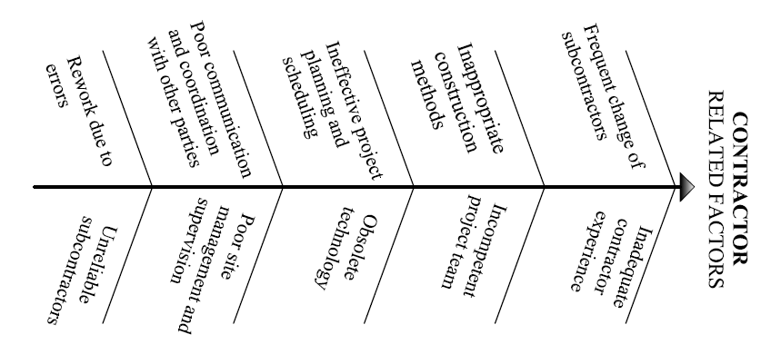 3: The Ishikawa diagram of Contractor Related Delay