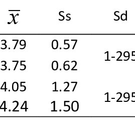 Differences Between Pretest and Posttest Scores for the