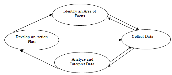 Action research cycle (Adapted from Mills, 2003