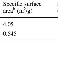 (PDF) Surface properties of sol–gel-based fluorine