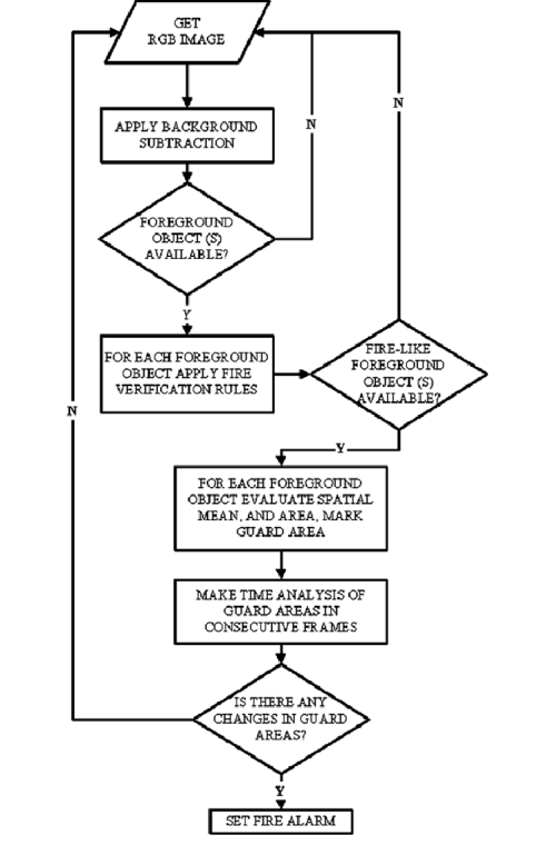 small resolution of proposed fire detection algorithm flow chart