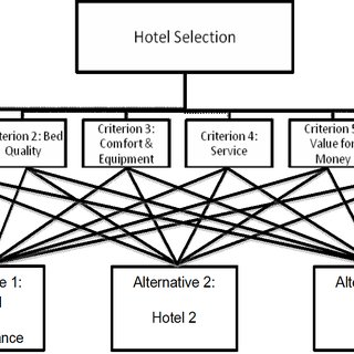 (PDF) Weight of criteria in hotel selection: An empirical