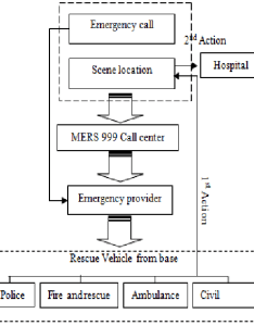 Flowchart of handling  road accident emergency also download rh researchgate