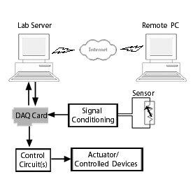 Interfacing digital potentiometer IC DS1267 to PC through