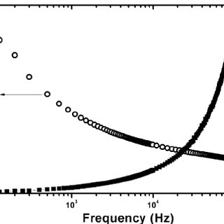 Current–voltage characteristics of ITO = ZnO = CuO = Al
