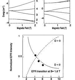 determination of the sign of the zero field splitting parameter d of download scientific diagram [ 816 x 1067 Pixel ]