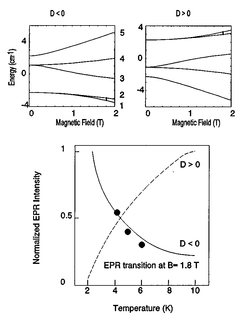 hight resolution of determination of the sign of the zero field splitting parameter d of download scientific diagram