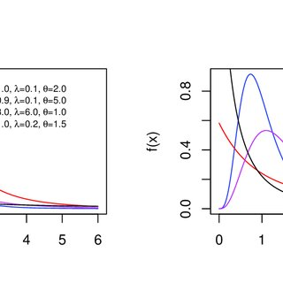 (PDF) The Complementary Exponentiated BurrXII Poisson