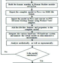 process flow diagram for the development of semi immersive ve for rh researchgate net process flow chart template process flow diagram symbols [ 731 x 1086 Pixel ]