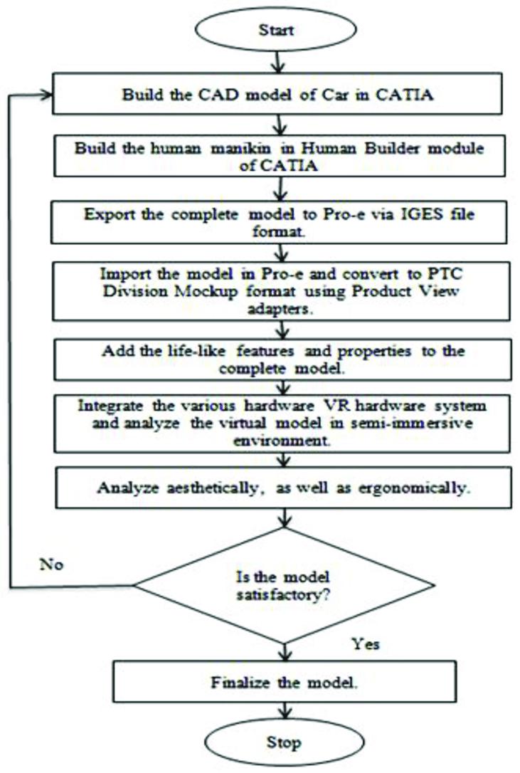 medium resolution of process flow diagram for the development of semi immersive ve for rh researchgate net process flow chart template process flow diagram symbols