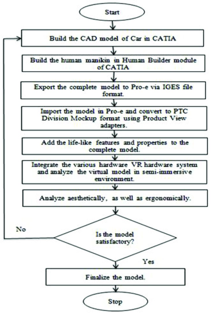 hight resolution of process flow diagram for the development of semi immersive ve for rh researchgate net process flow chart template process flow diagram symbols