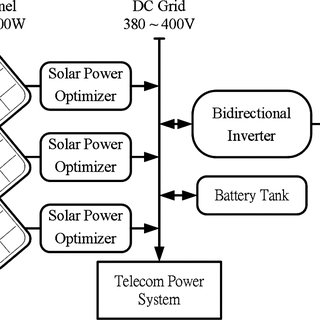 (PDF) Performance Analysis of Solar Power Optimizer for DC