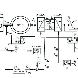 (PDF) Sliding Mode Control of a Variable-Speed Wind Energy