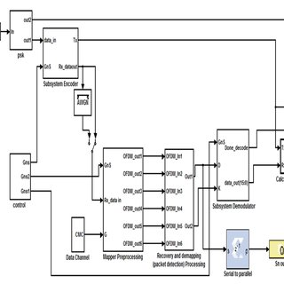Encoder implemented in verilog HDL for 6x6 MIMO-OFDM model