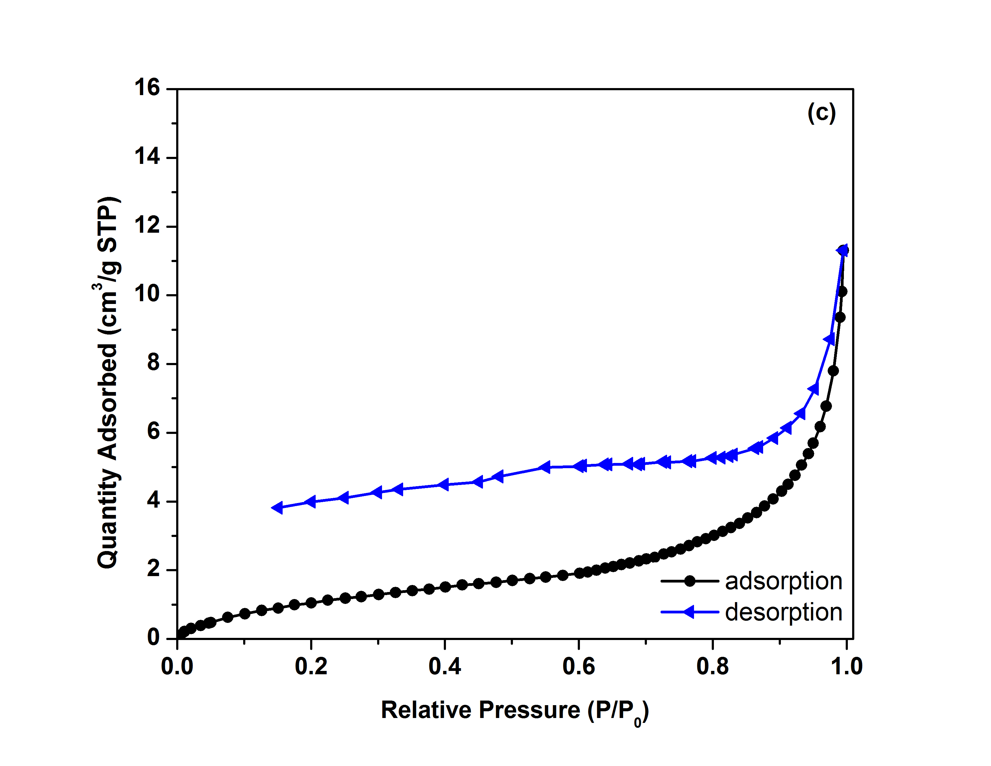What Is The Reason For The Open Loop In N2 Adsorption