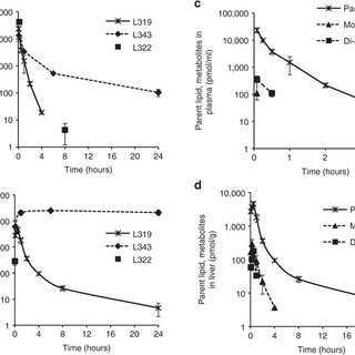 Dose-dependent effect on rat serum chemistry (alanine