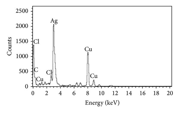 X-ray diffraction pattern of the silver nanoparticles