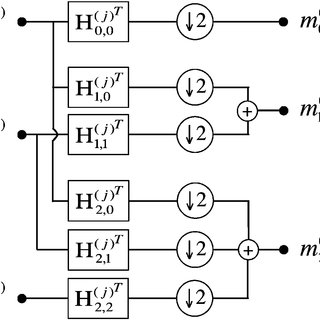 (PDF) Multiresolution Moment Filters: Theory and Applications