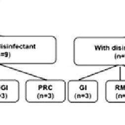 (PDF) Effect of 2% chlorhexidine gluconate cavity