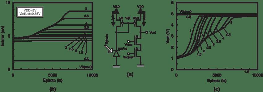 Circuit diagram and characteristics of retina pixel. (a