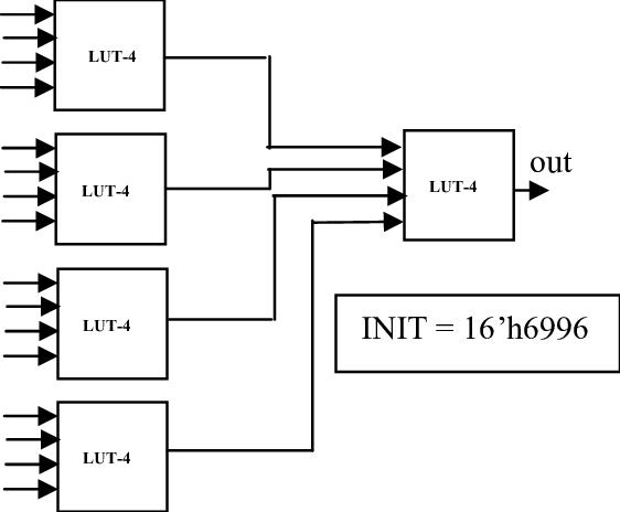 16-input XOR function using LUT-4 Optimized approach (LUT