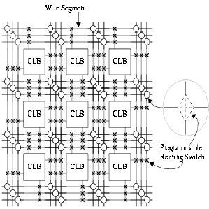 (PDF) Efficient utilization of FPGA using LUT-6 Architecture