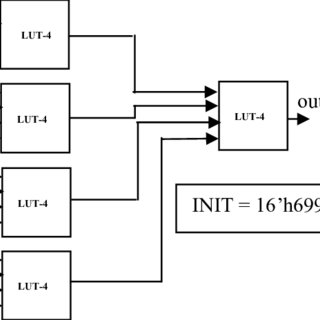 (PDF) Efficient utilization of FPGA using LUT-6 Architecture