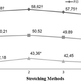 Repeated measures of countermovement jump heights after