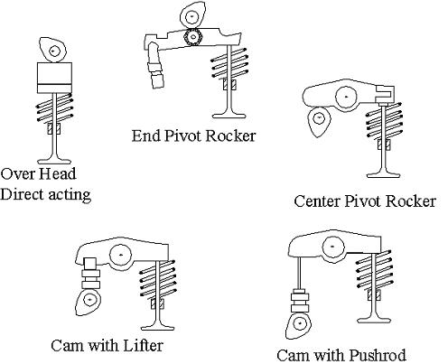 Various valve train arrangements For true comparison