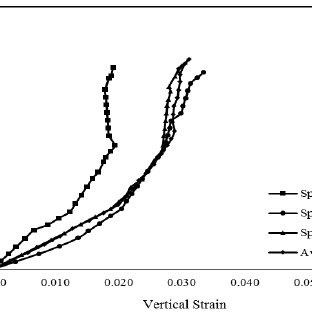 (PDF) Compressive Strength of Permeable Asphalt Pavement