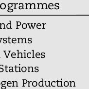 Fuel cell powered vehicles at HySA Systems: (a) golf cart