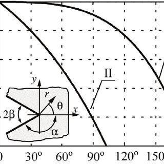 (PDF) Problems of fracture mechanics of solid bodies with