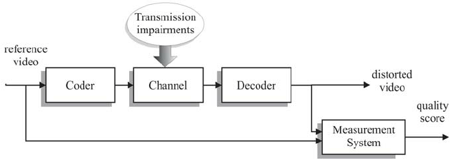 Block diagram of a full reference video quality assessment