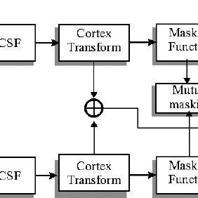 (PDF) Visual-quality estimation using objective metrics