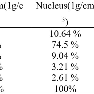 (PDF) Simulation Study of Dose Enhancement in a Cell due