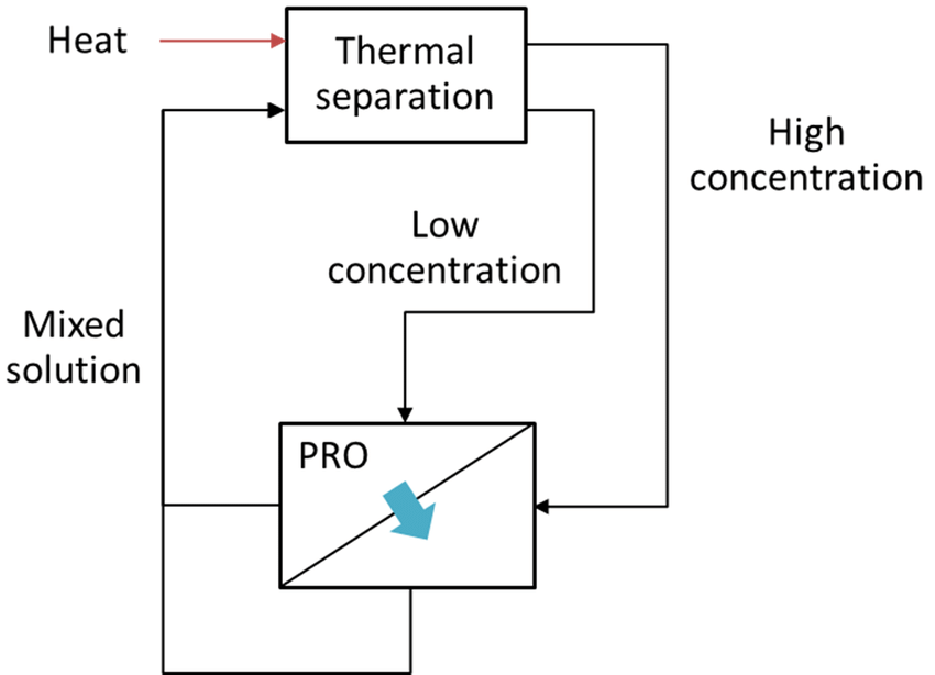 Schematic of osmotic heat engine, adapted from [52