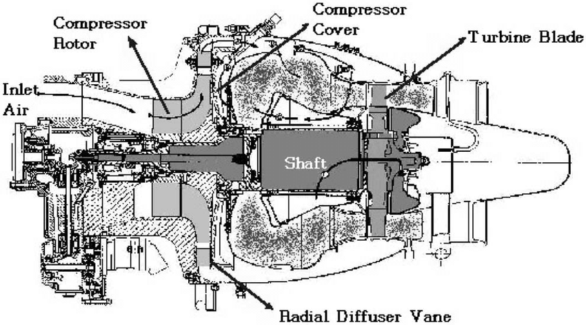 The cross sectional view of the J69-T-25 turbojet engine