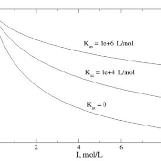 (PDF) Ion Association Phenomena and Static Dielectric