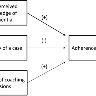 (PDF) Determinants for the effectiveness of implementing