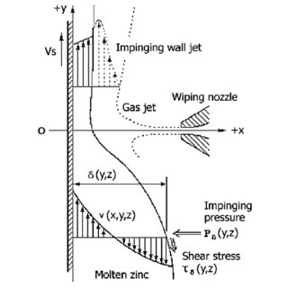 Schematic diagram of air knife system and calculation