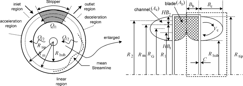 Schematic drawing and geometric symbols for a regenerative