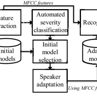(PDF) Dysarthric speech recognition using dysarthria