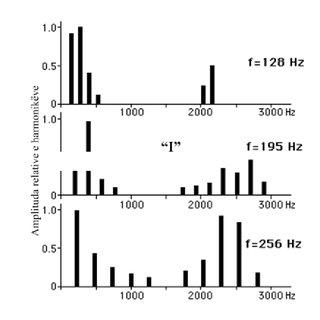 10 Spektri i fuqisë mesatare sipas oktavave për të folur